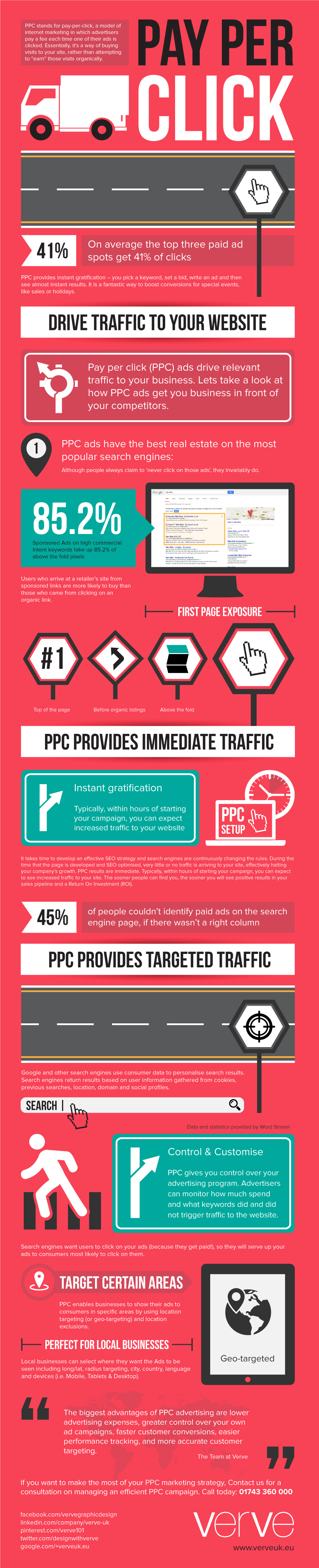 What Is Pay Per Click?