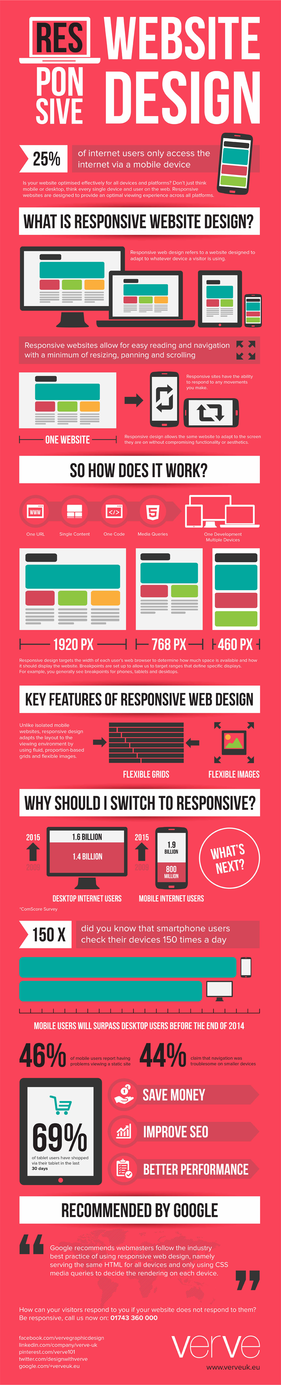 responsive website ontwerp infographic