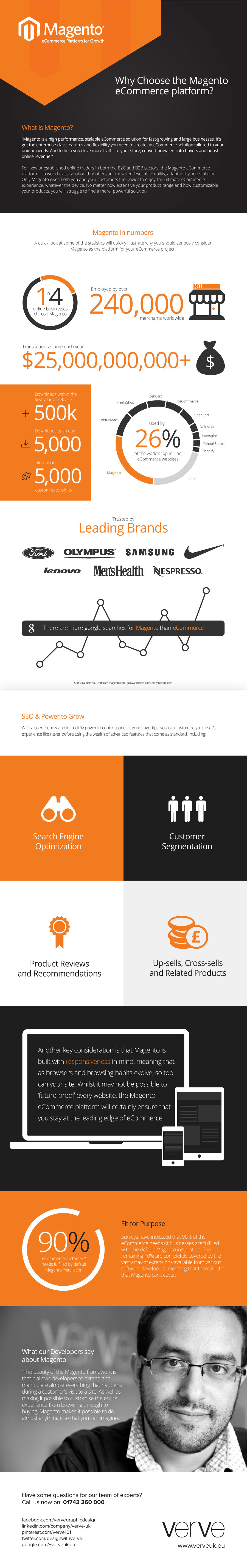 Why Choose Magento Infographic
