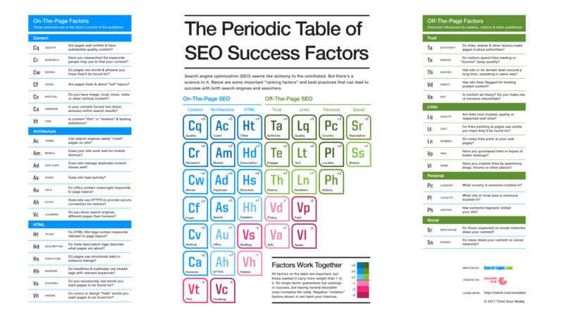 2017 SEO Periodic Table