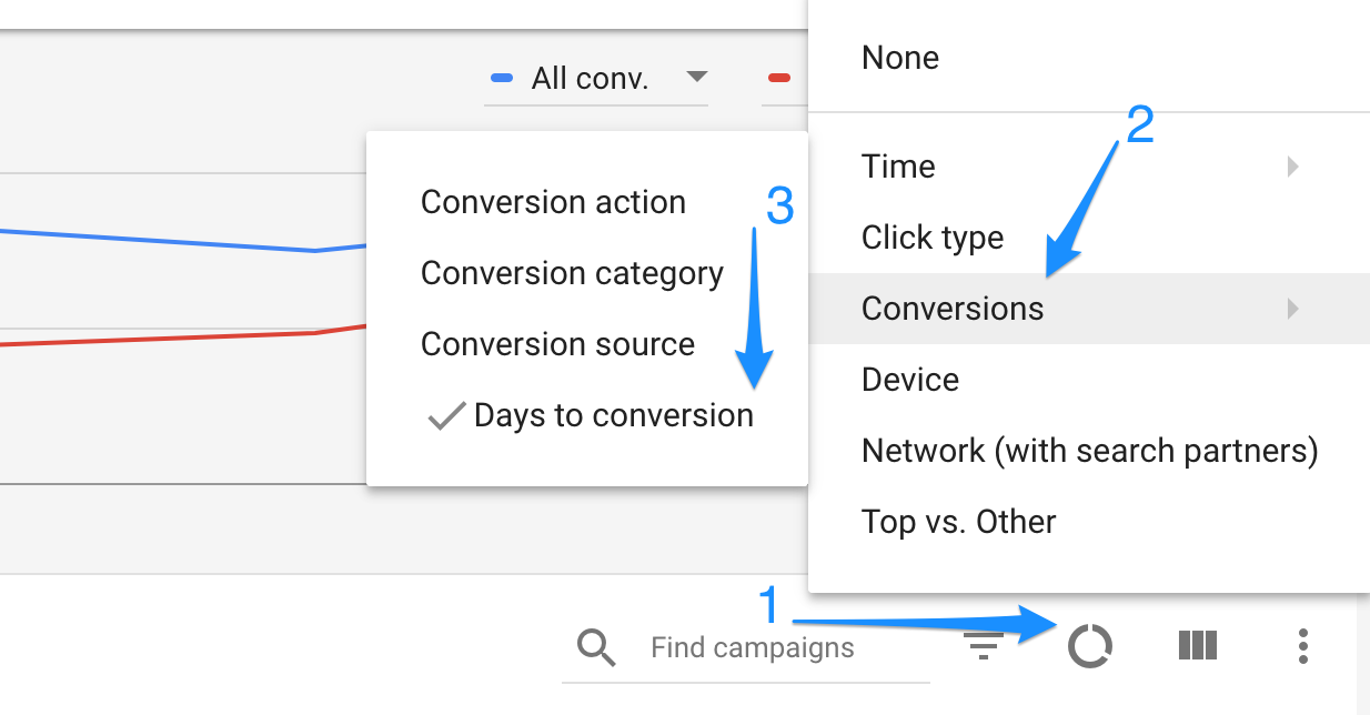 Adwords time to conversion